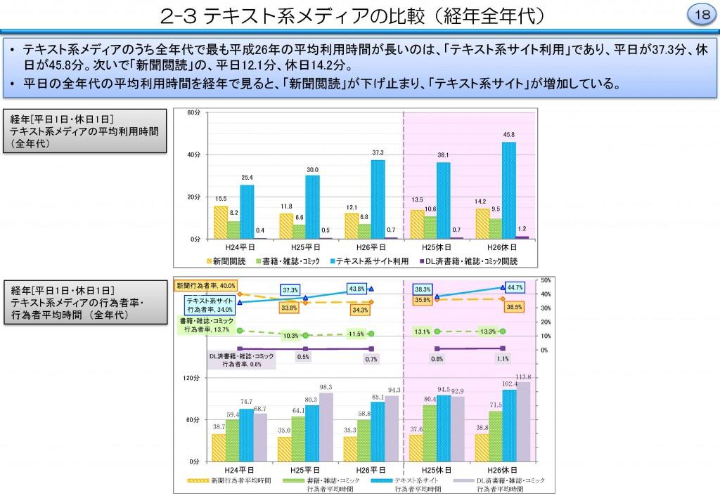テキスト系メディア比較 平成26年 情報通信メディアの 18