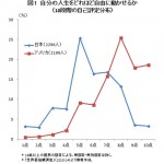 ●豊かな日本で「自由」を実感できないのはなぜか