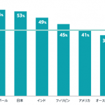 ●日本とグローバルのコンテンツ消費傾向を比較