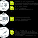 ●出版連動コンテンツマーケティングサービス