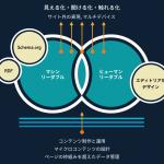●ヒューマンリーダブル(人が理解できること)とマシンリーダブル(機械が理解できること)