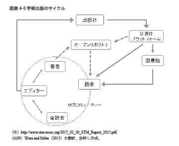 学術出版のサイクル