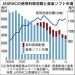 ●エイベックス離脱の衝撃 JASRAC独占に亀裂