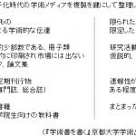 専門書の相対化 デジタル化時代の専門書出版(2)