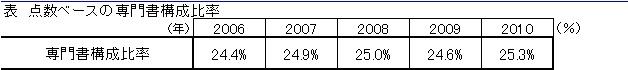 点数ベース専門書構成比率推移