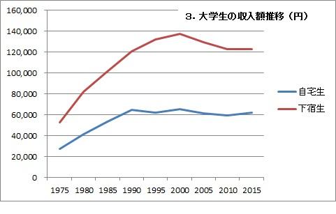大学生の収入額推移