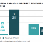 「広告収入」モデルから「定額モデル」へ【このグラフ・このイラスト】