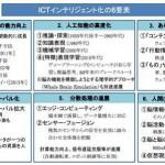 ○インテリジェント化が加速するICTの未来像