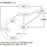 オープンアクセスのパラドックス 【セミナー備忘録】(2)