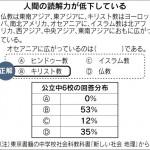●危機にある日本の大学