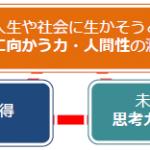 ●日本は新奇探索性の高い人が相対的に少ない国 新しい教育は受け入れられるか