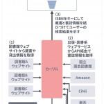 IoS(サービスのインターネット)を支えるのは標準化された技術群、たとえばHTML 図書館でも。