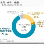 ●新型コロナが炙り出す適者生存 日本社会のゆくへ