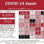 ■日本の第一波はピークを過ぎている 専門家会議の資料からは