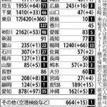 ■もはや「東京問題」ではない 新型コロナの感染拡大